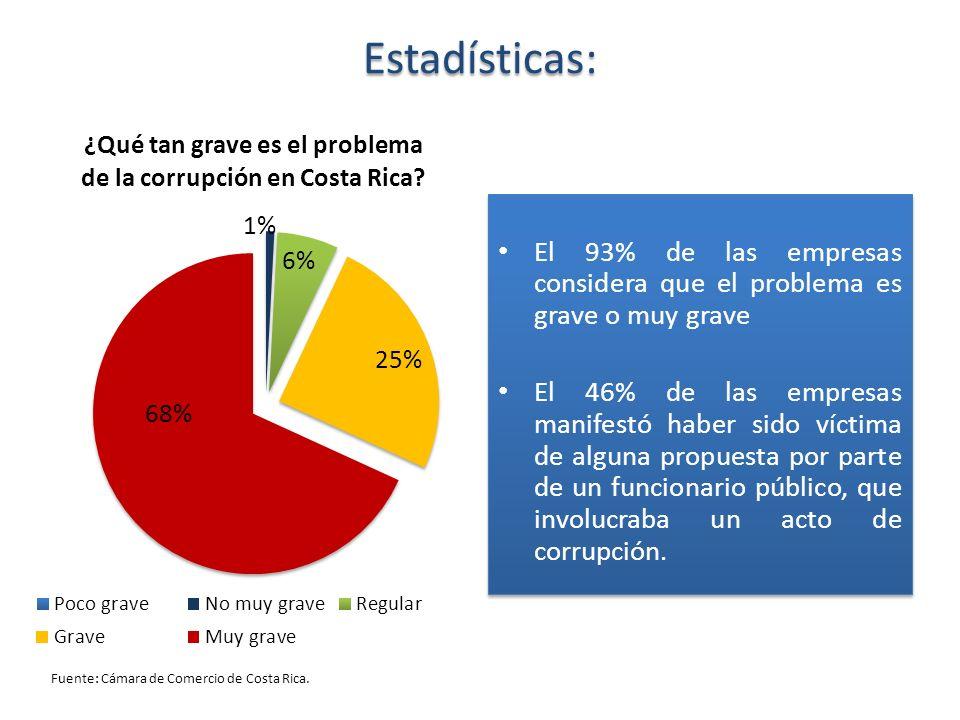 Estadísticas:El 93% de las empresas considera que el problema es grave o muy grave.