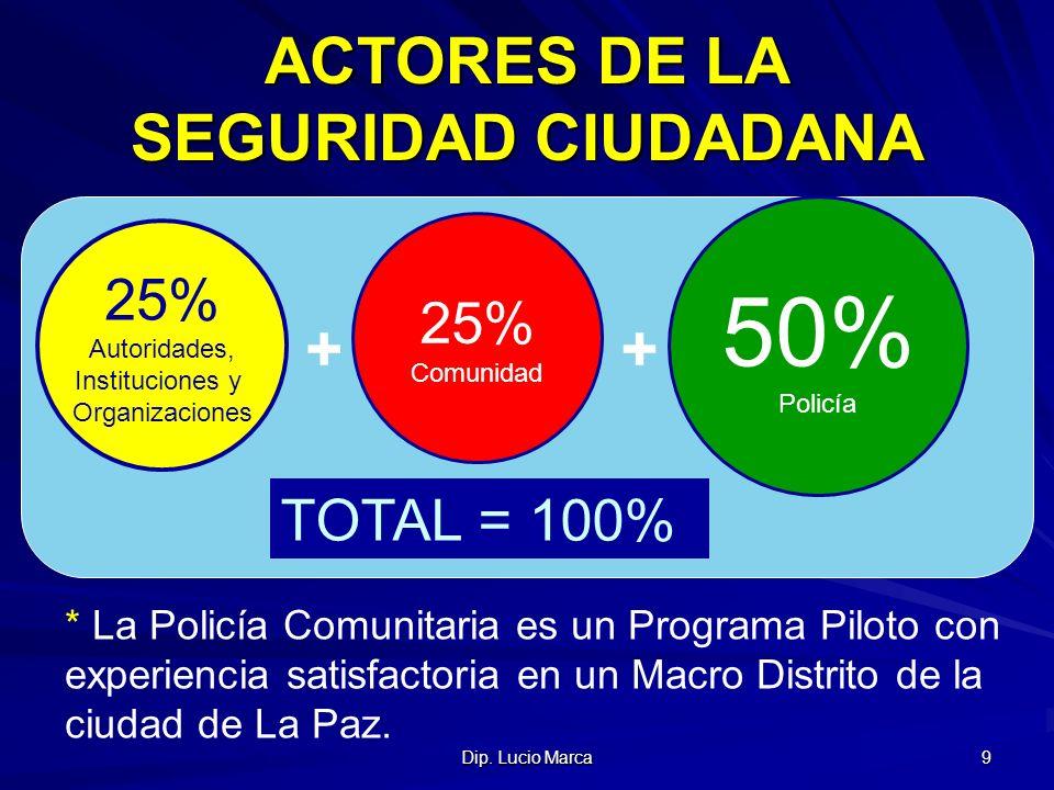 ACTORES DE LA SEGURIDAD CIUDADANA