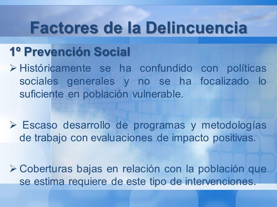 Factores de la Delincuencia