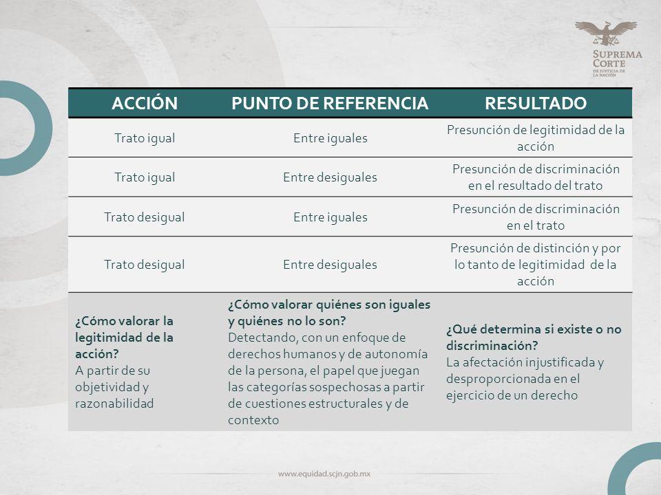 ACCIÓN PUNTO DE REFERENCIA RESULTADO