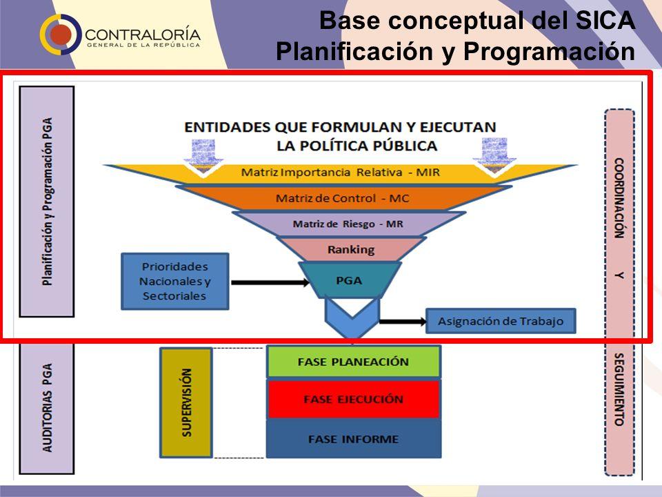 Base conceptual del SICA