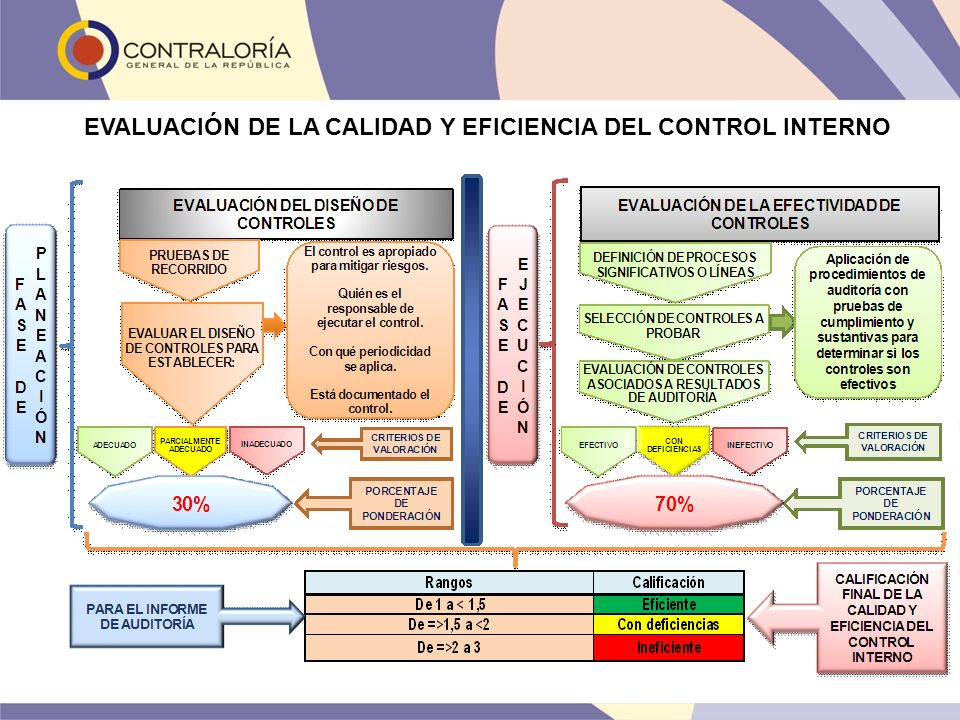 EVALUACIÓN DE LA CALIDAD Y EFICIENCIA DEL CONTROL INTERNO