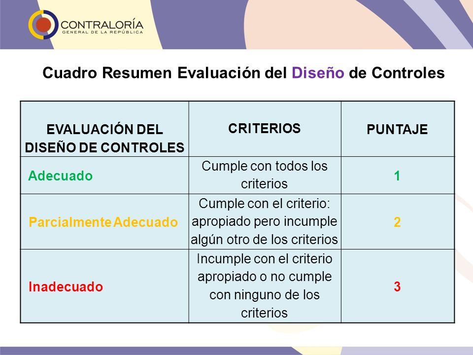 Cuadro Resumen Evaluación del Diseño de Controles