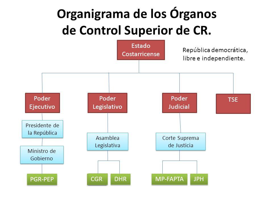 Organigrama de los Órganos de Control Superior de CR.