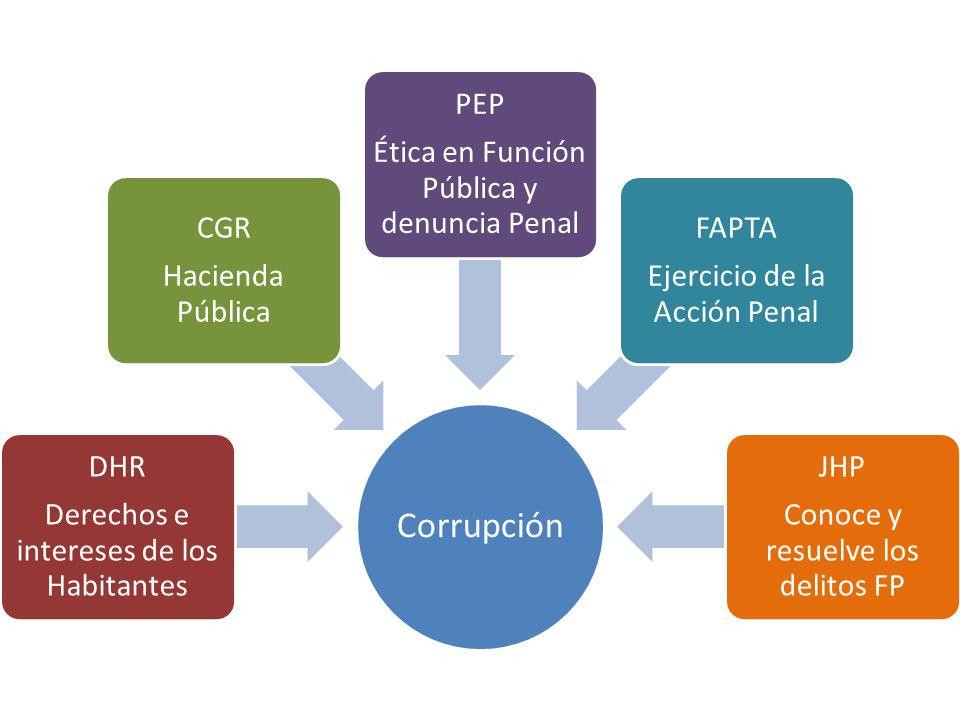 Derechos e intereses de los Habitantes DHR Hacienda Pública CGR