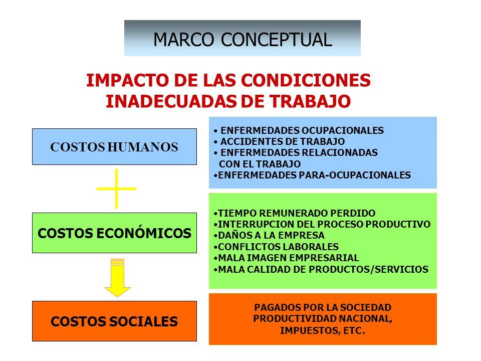 IMPACTO DE LAS CONDICIONES INADECUADAS DE TRABAJO