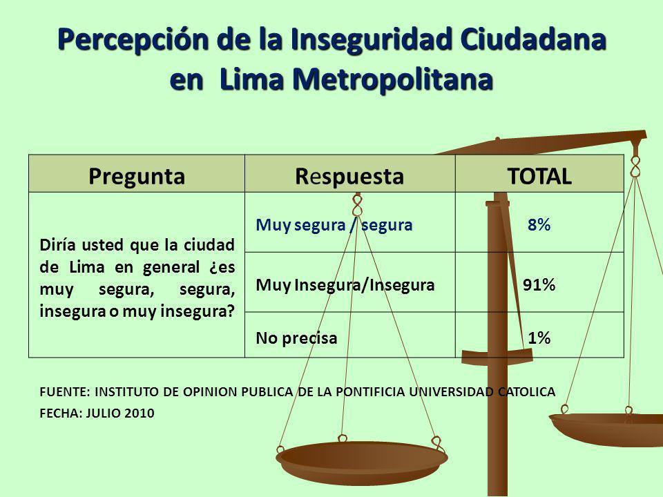 Percepción de la Inseguridad Ciudadana en Lima Metropolitana