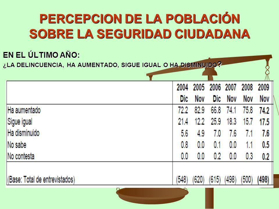 PERCEPCION DE LA POBLACIÓN SOBRE LA SEGURIDAD CIUDADANA