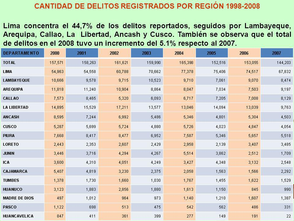 CANTIDAD DE DELITOS REGISTRADOS POR REGIÓN 1998-2008