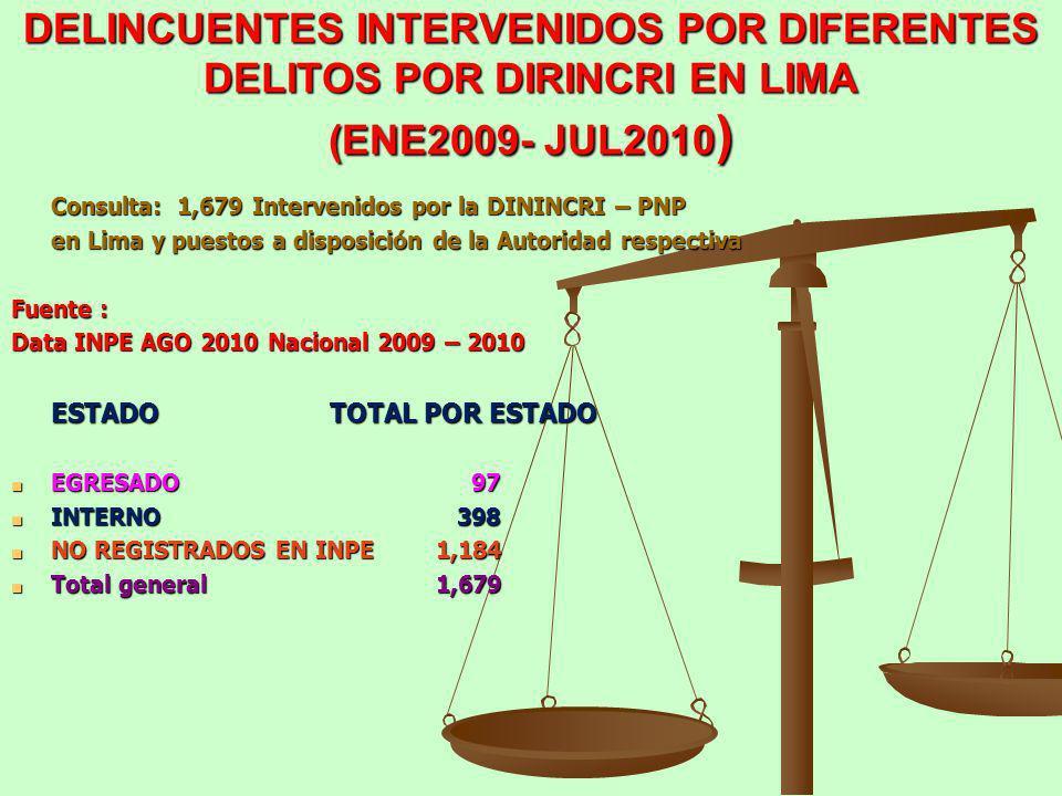 DELINCUENTES INTERVENIDOS POR DIFERENTES DELITOS POR DIRINCRI EN LIMA (ENE2009- JUL2010)