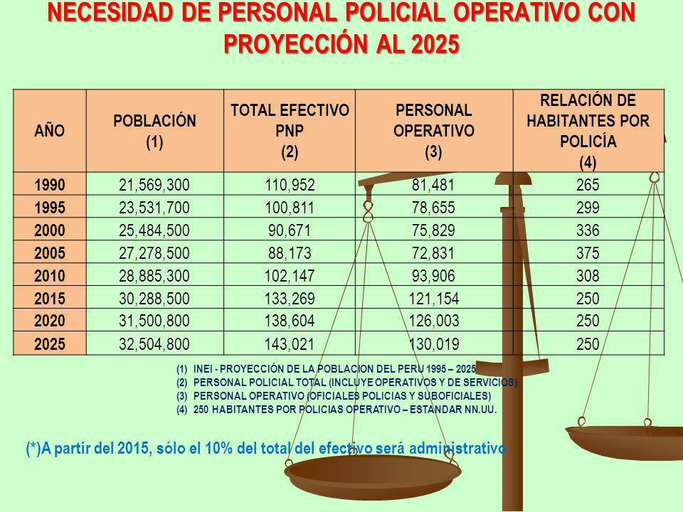 NECESIDAD DE PERSONAL POLICIAL OPERATIVO CON PROYECCIÓN AL 2025