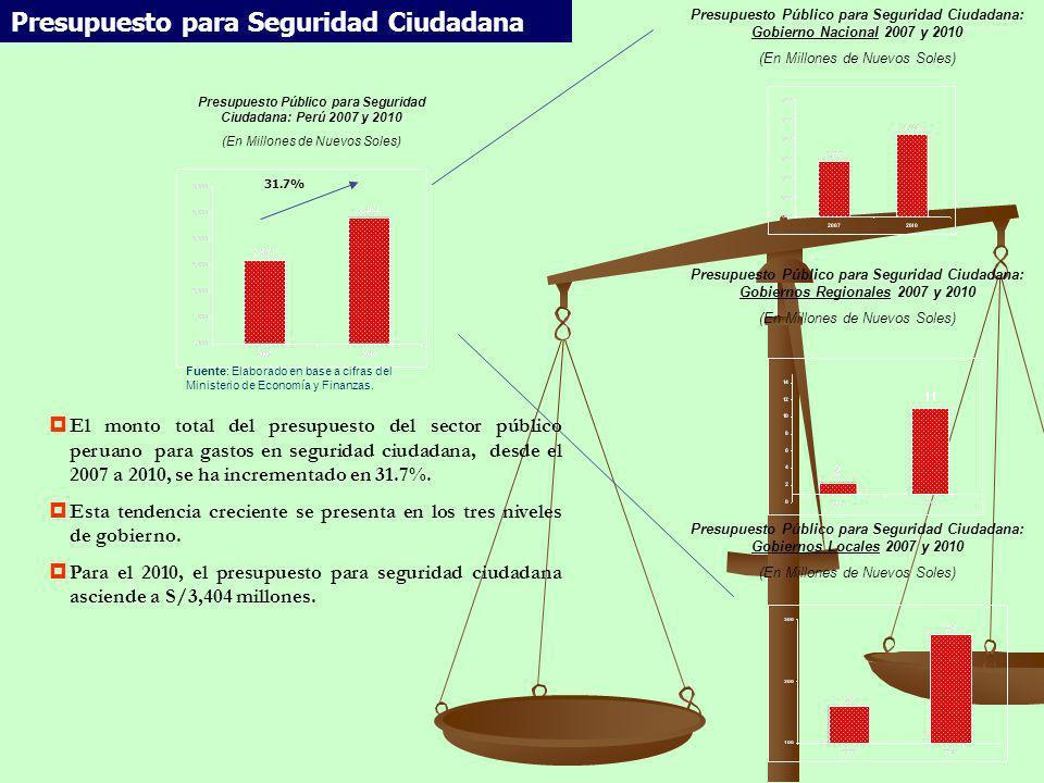 Presupuesto Público para Seguridad Ciudadana: Perú 2007 y 2010