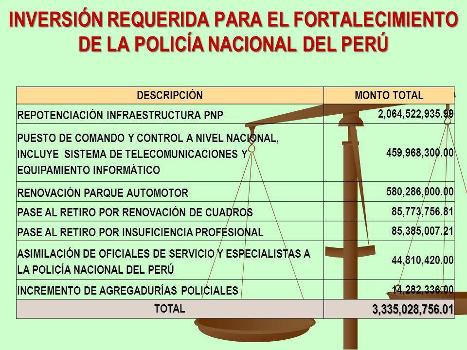 INVERSIÓN REQUERIDA PARA EL FORTALECIMIENTO DE LA POLICÍA NACIONAL DEL PERÚ