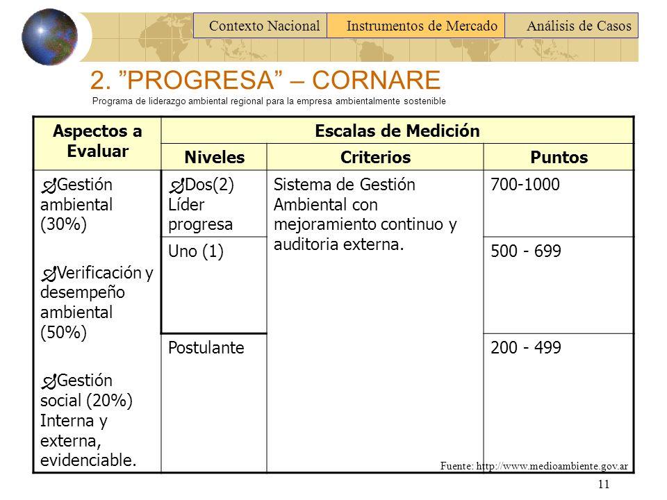 Contexto Nacional Instrumentos de Mercado. Análisis de Casos.