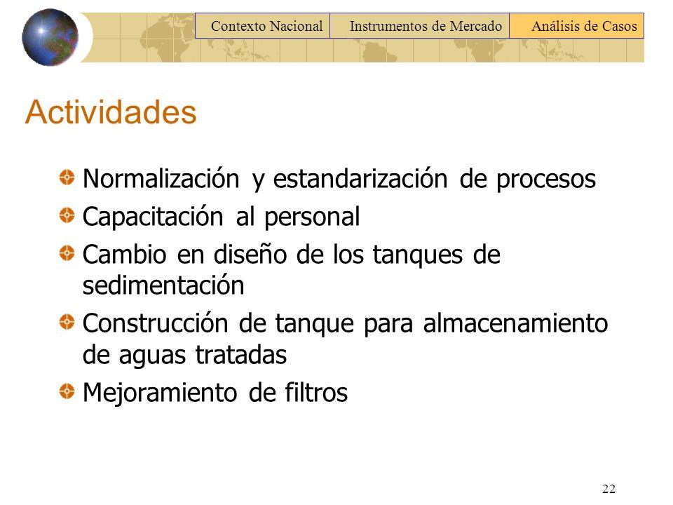 Actividades Normalización y estandarización de procesos