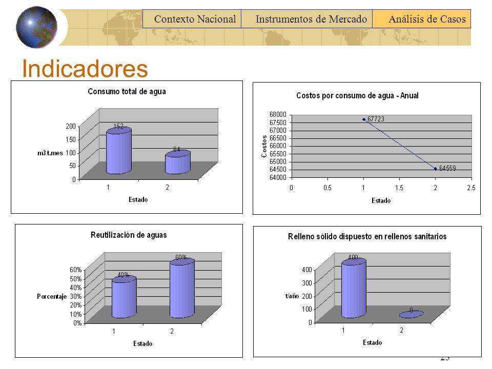 Indicadores Contexto Nacional Instrumentos de Mercado