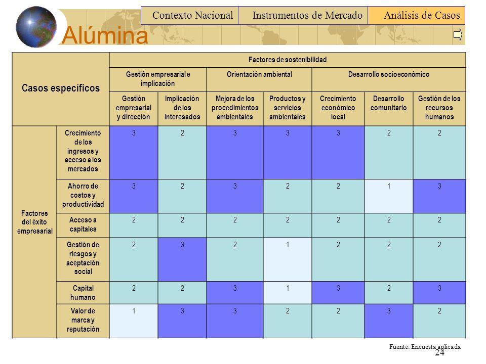 Alúmina Contexto Nacional Instrumentos de Mercado Análisis de Casos