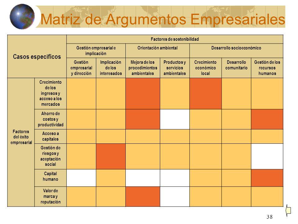 Matriz de Argumentos Empresariales