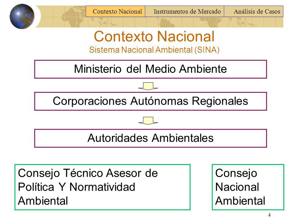 Contexto Nacional Sistema Nacional Ambiental (SINA)