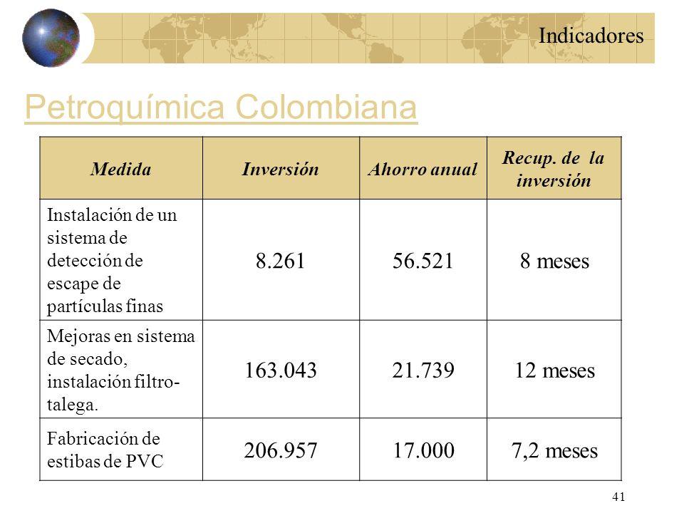 Petroquímica Colombiana