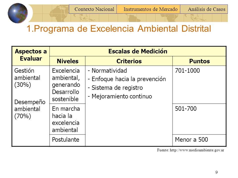 1.Programa de Excelencia Ambiental Distrital