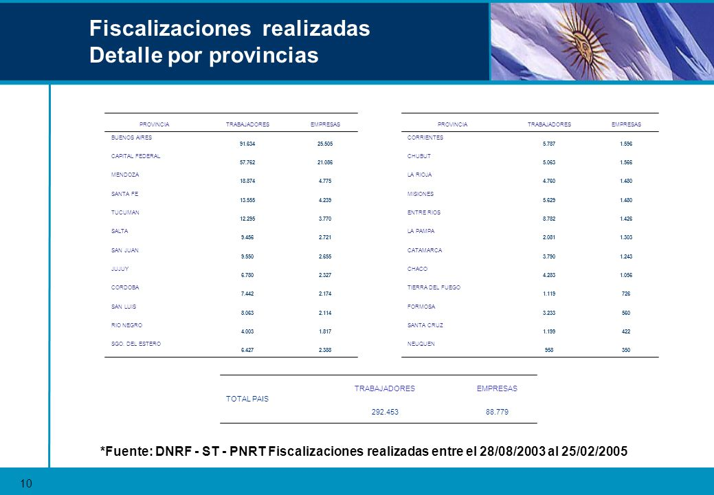 Fiscalizaciones realizadas Detalle por provincias