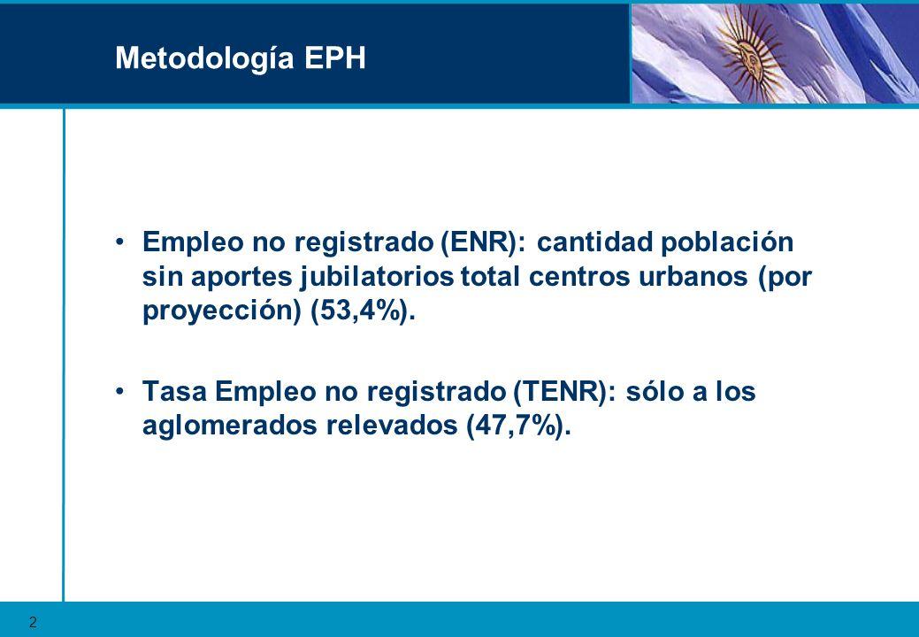 Metodología EPH Empleo no registrado (ENR): cantidad población sin aportes jubilatorios total centros urbanos (por proyección) (53,4%).