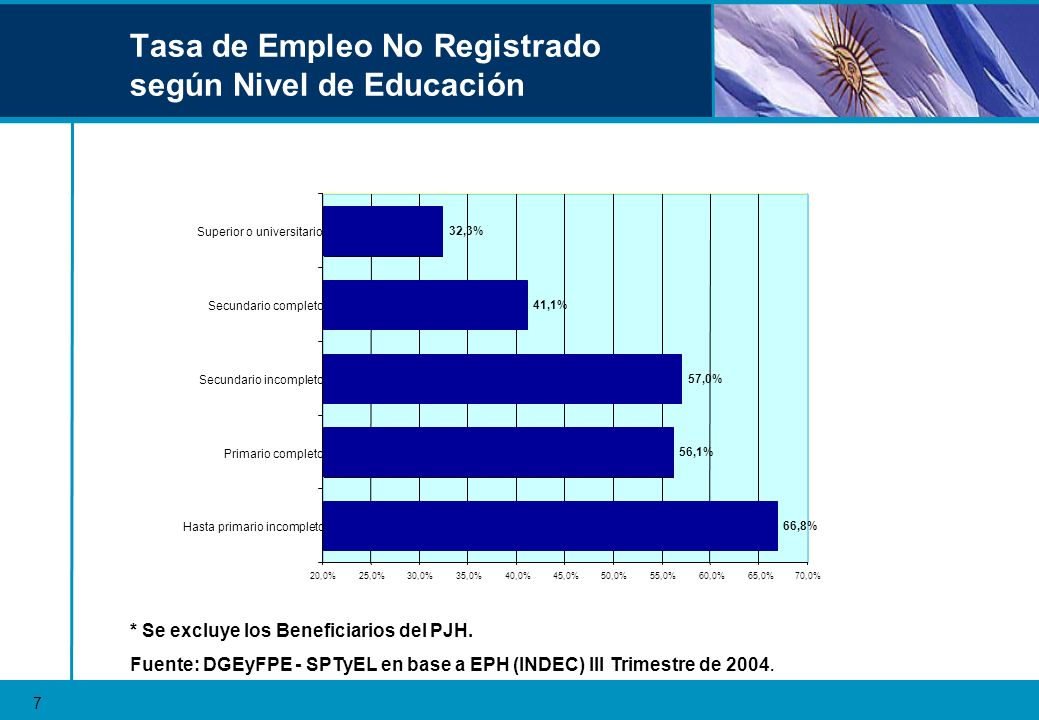 Tasa de Empleo No Registrado según Nivel de Educación