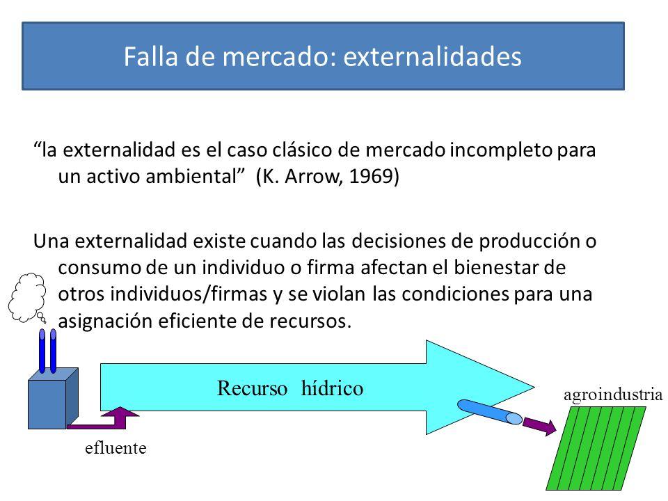 Falla de mercado: externalidades