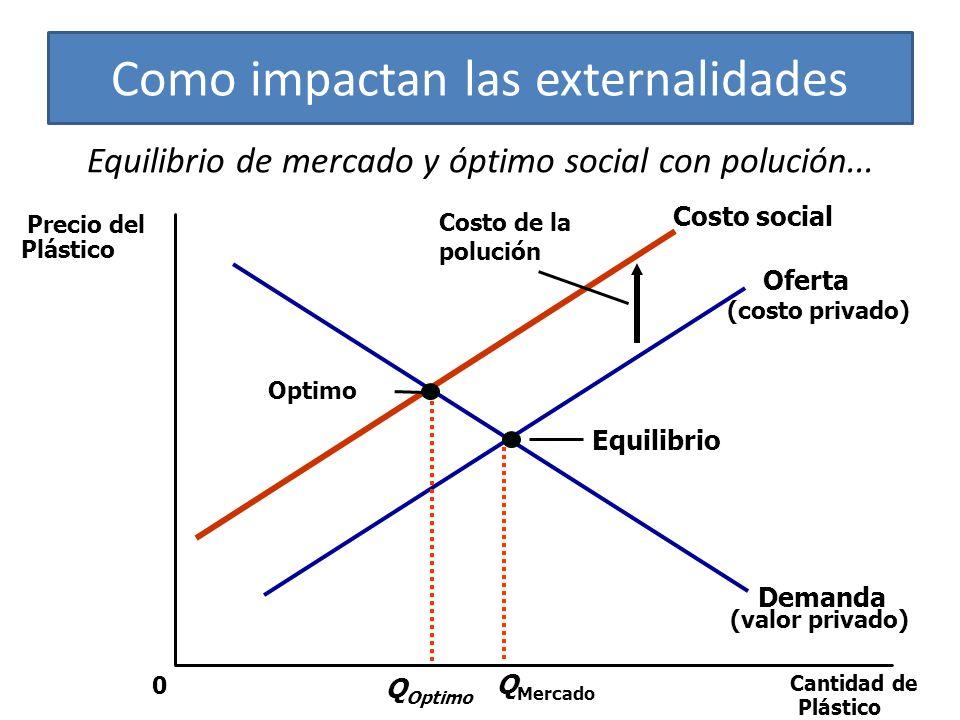 Equilibrio de mercado y óptimo social con polución...