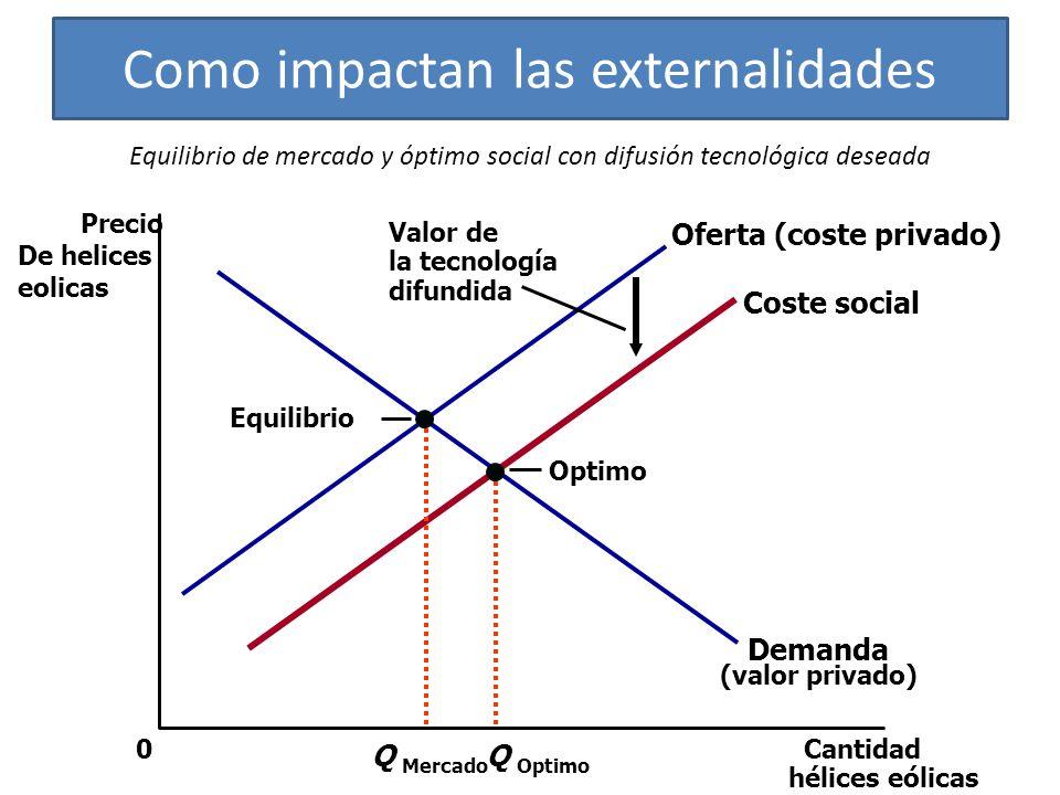 Como impactan las externalidades