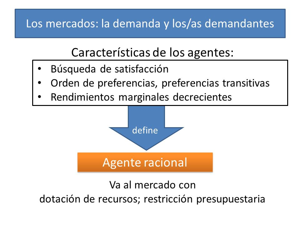 Los mercados: la demanda y los/as demandantes