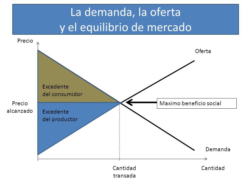 La demanda, la oferta y el equilibrio de mercado