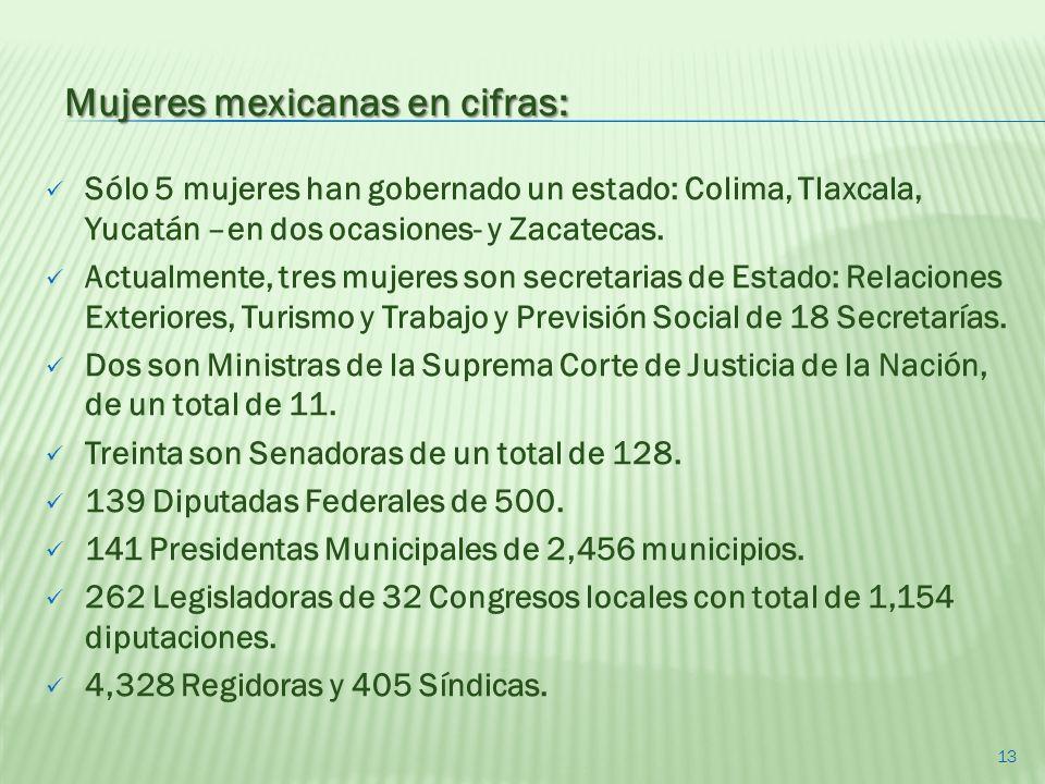 Mujeres mexicanas en cifras: