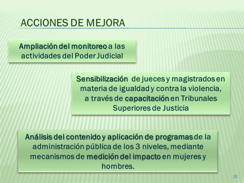 ACCIONES DE MEJORA Ampliación del monitoreo a las actividades del Poder Judicial.
