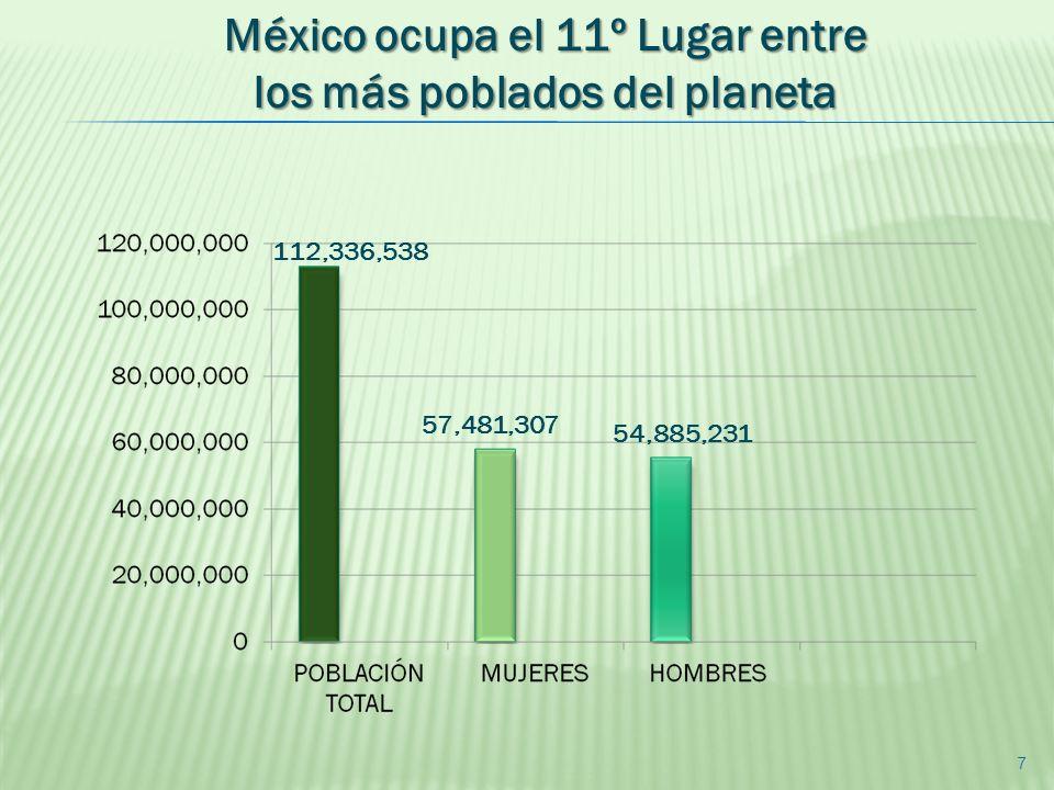 México ocupa el 11º Lugar entre los más poblados del planeta