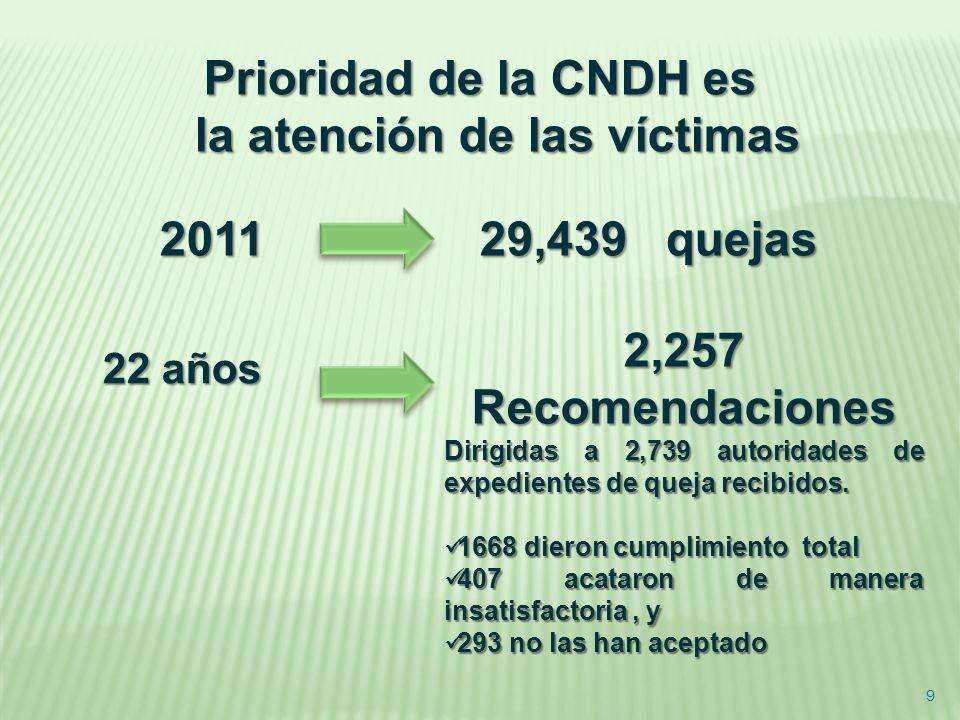 Prioridad de la CNDH es la atención de las víctimas 2011 29,439 quejas