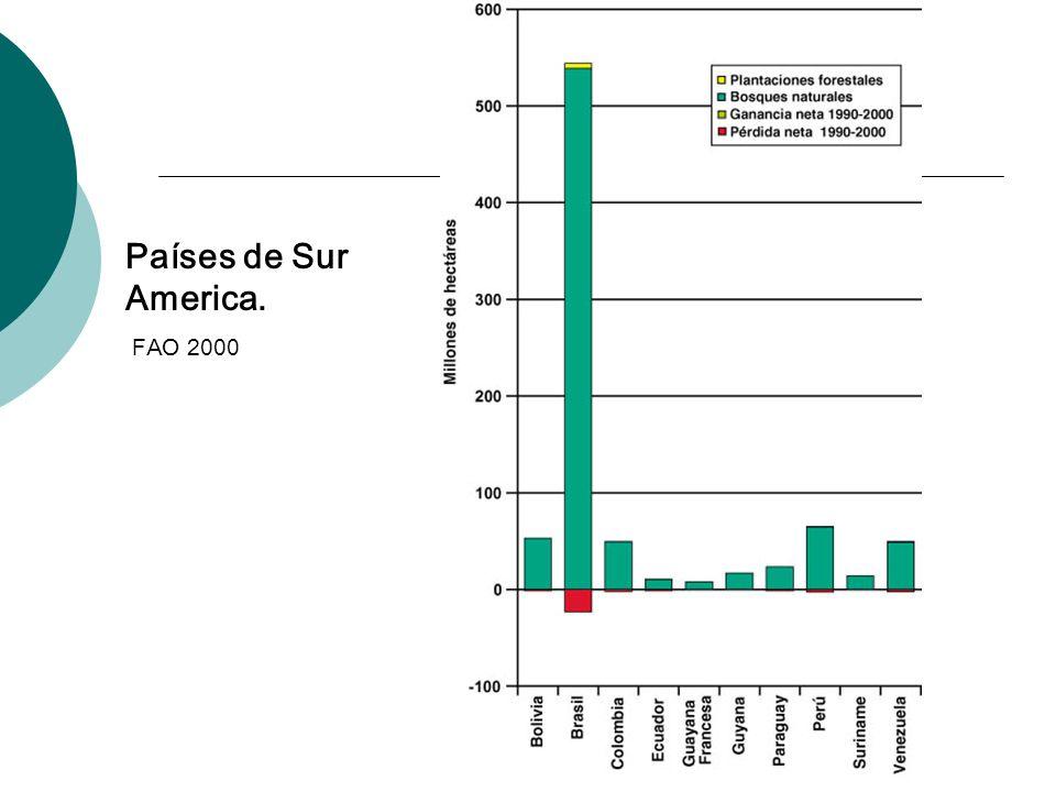 Países de Sur America. FAO 2000