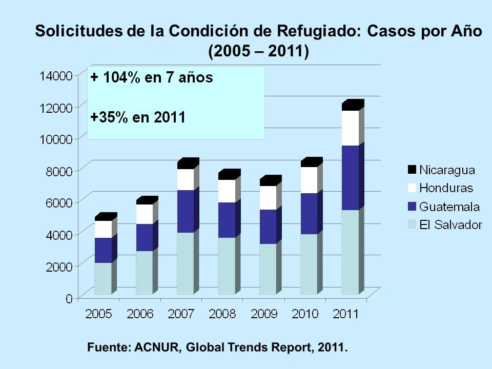 Solicitudes de la Condición de Refugiado: Casos por Año