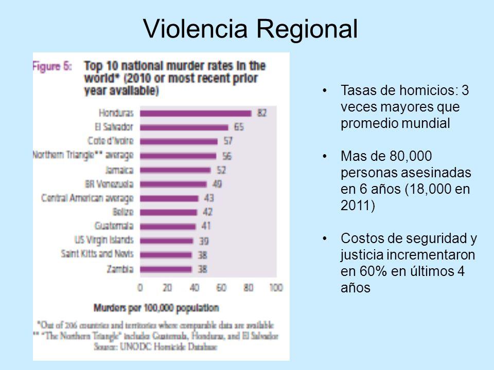 Violencia Regional Tasas de homicios: 3 veces mayores que promedio mundial. Mas de 80,000 personas asesinadas en 6 años (18,000 en 2011)