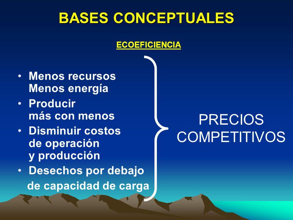 BASES CONCEPTUALES PRECIOS COMPETITIVOS Menos recursos Menos energía