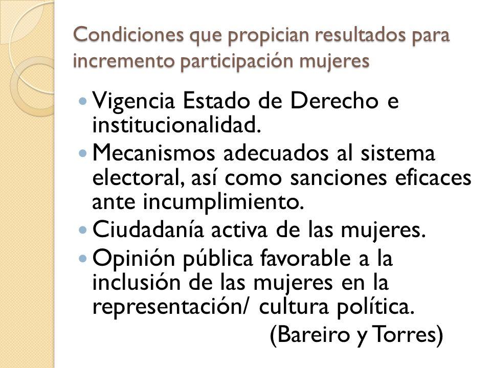 Vigencia Estado de Derecho e institucionalidad.