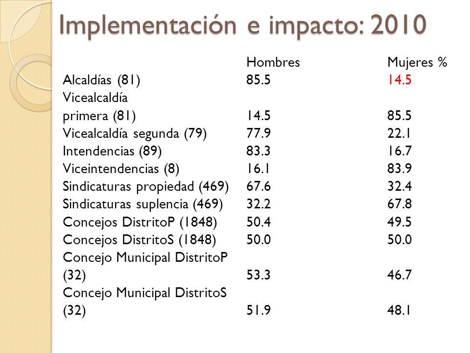 Implementación e impacto: 2010