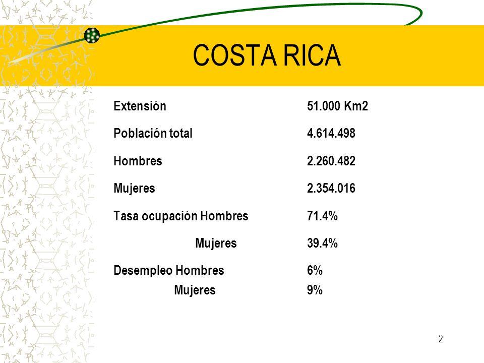 COSTA RICA Extensión 51.000 Km2 Población total 4.614.498
