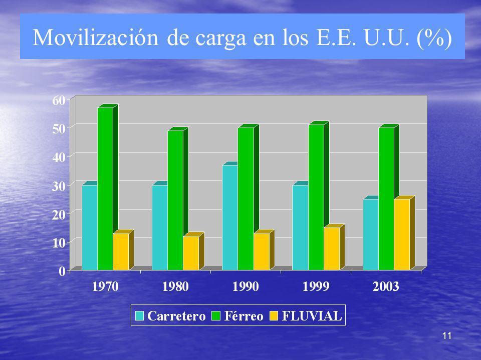 Movilización de carga en los E.E. U.U. (%)