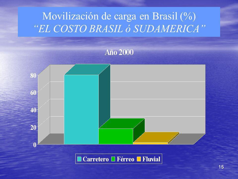 Movilización de carga en Brasil (%) EL COSTO BRASIL ó SUDAMERICA