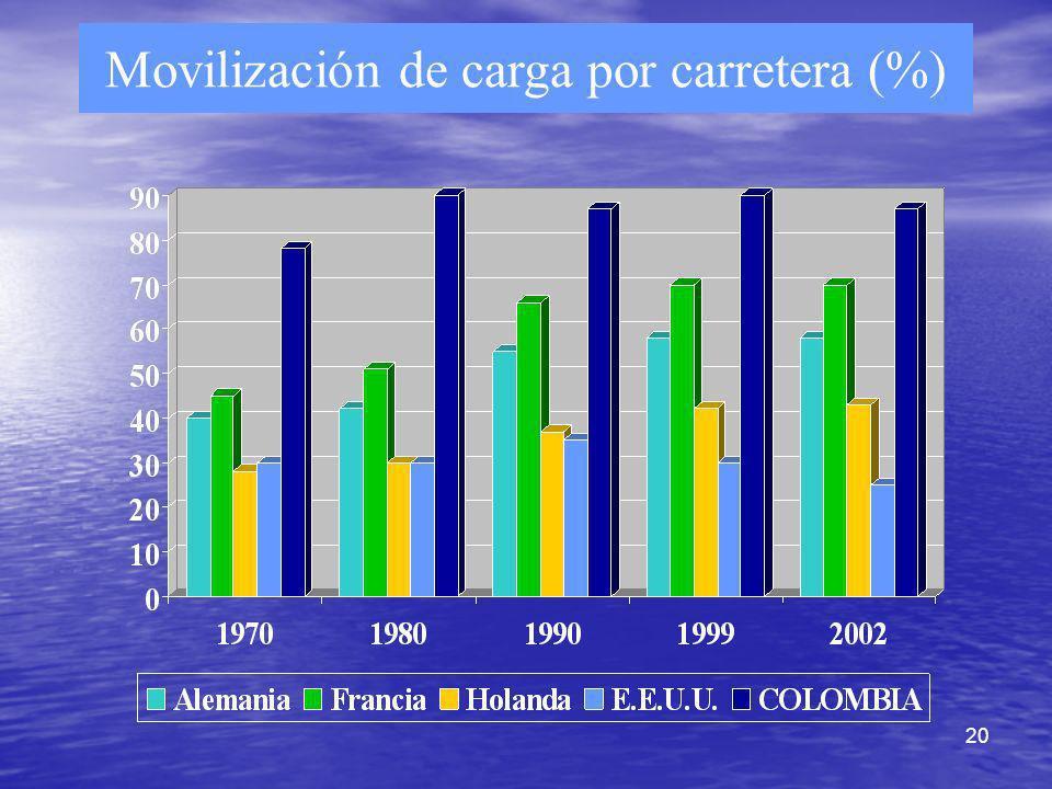 Movilización de carga por carretera (%)