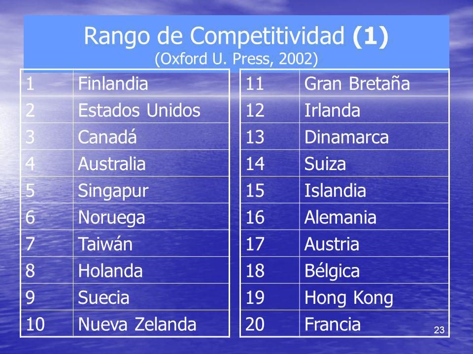 Rango de Competitividad (1) (Oxford U. Press, 2002)