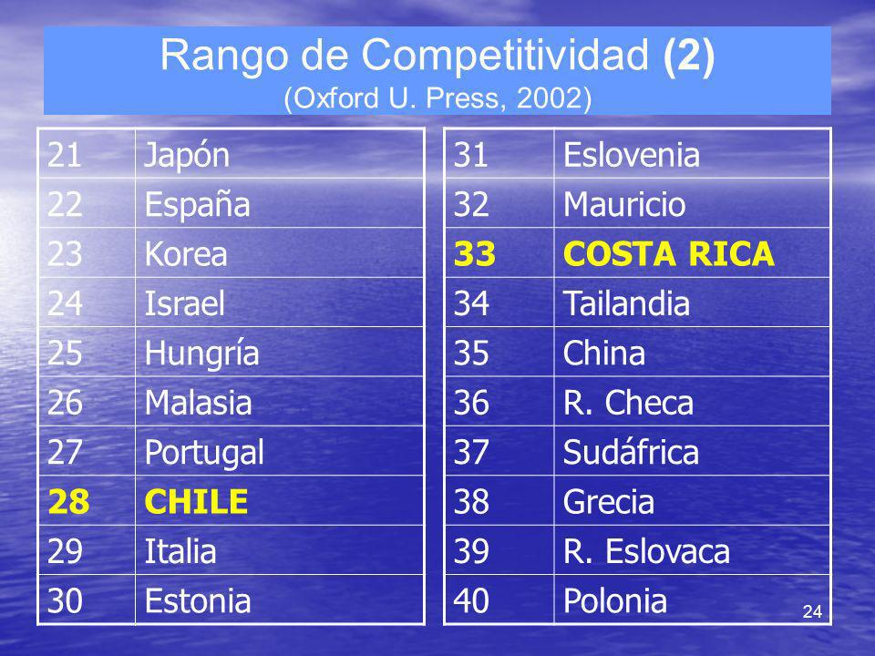 Rango de Competitividad (2) (Oxford U. Press, 2002)