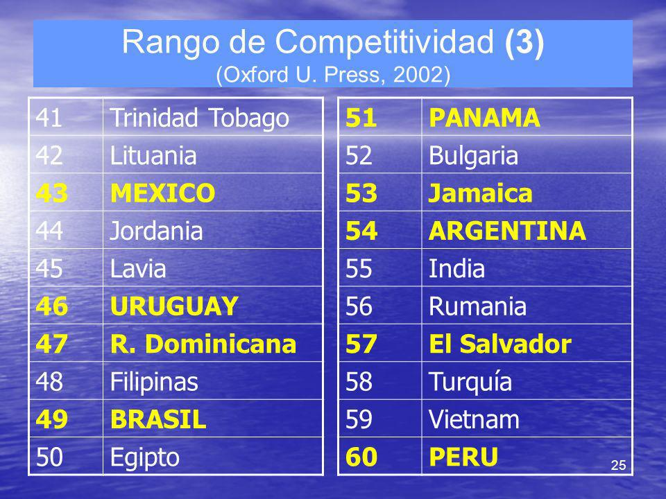 Rango de Competitividad (3) (Oxford U. Press, 2002)